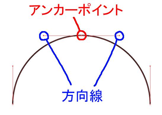 アンカーポイントと方向線